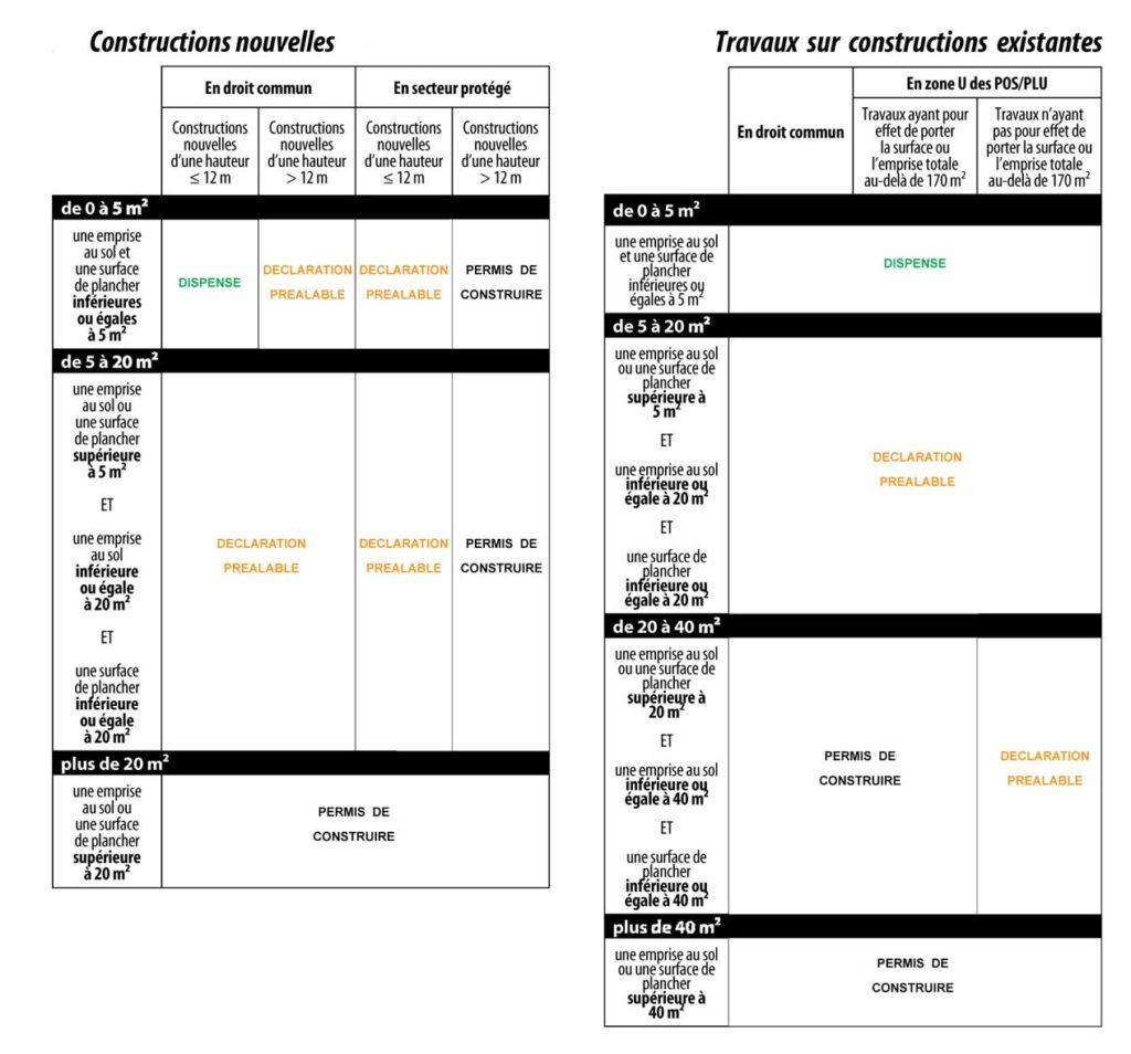 Tableaux Recapitulatifs Des Seuils De Surface D Encre D Idees
